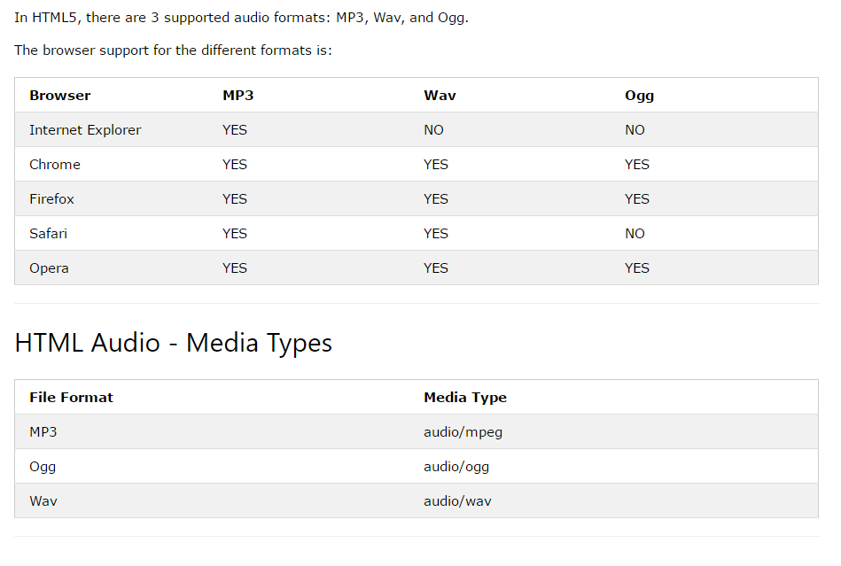 Figure 1-1 (Browser Audio Type Support)
